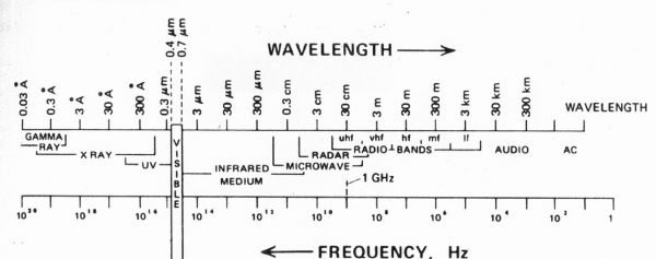 Electromagnetic spectrum on a logarithmic scale