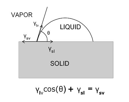 Classic definition of the equilibrium contact angle of a drop of liquid on a surface as the balance of three surface tensions.