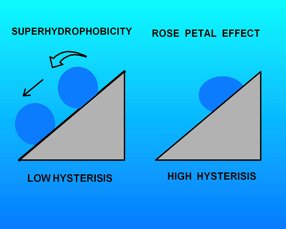 Schematic illustrating the difference between a truly superhydrophobic surface and one exhibiting only a high contact angle